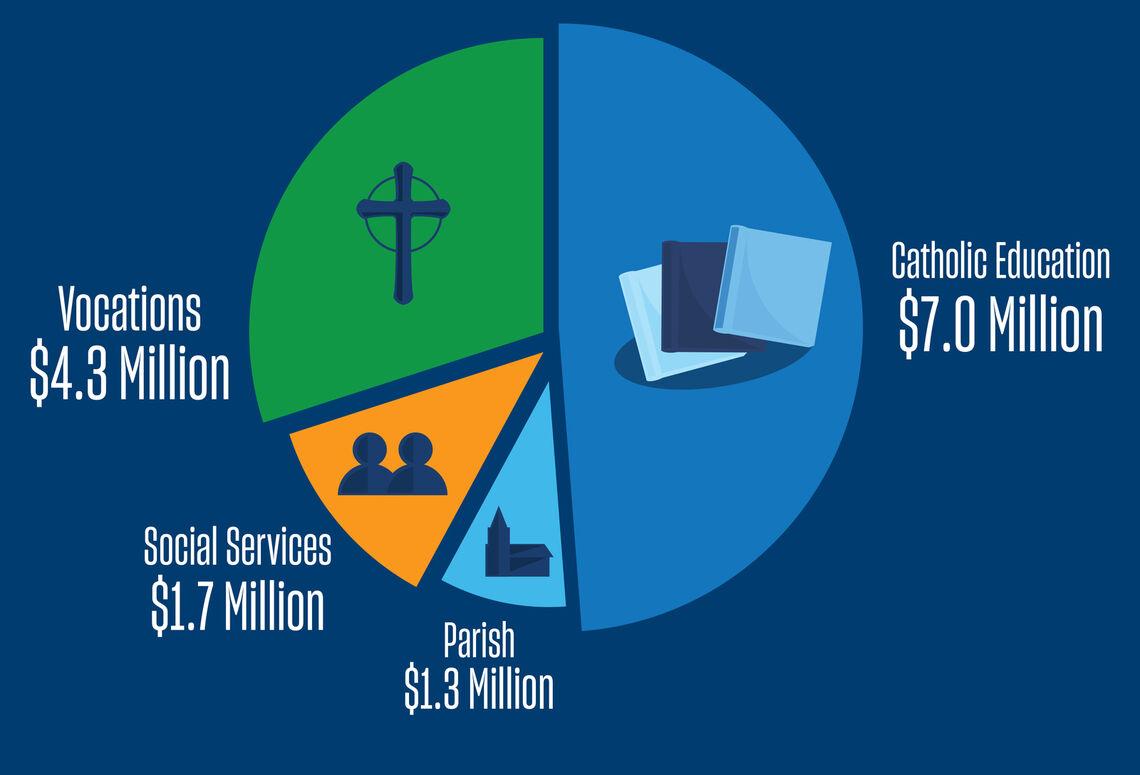 breakdown of the 14 3 milion